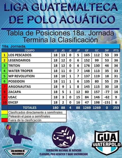 Aquaria-Guatemala-classifica