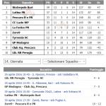 B M – Girone 3: I tabellini ed i commenti della 14a giornata