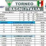 Tornei – Si è conclusa  la prima edizione del Torneo Bagni Italia, dedicata alla pallanuoto under14