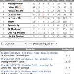 B M – Girone 3: I tabellini ed i commenti della 13a giornata